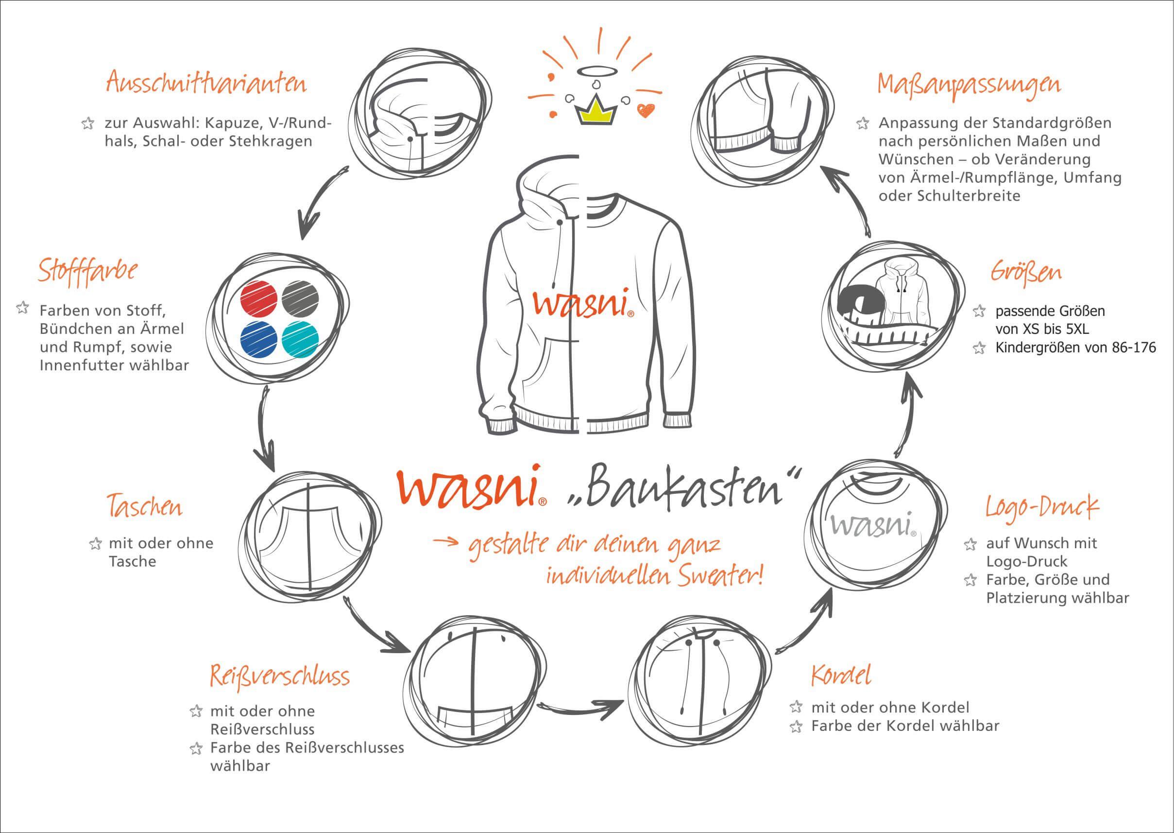 wasni-baukasten: gestalte Hoodies Sweater Pullover nach deinen Wünschen aus Bio-Textilien
