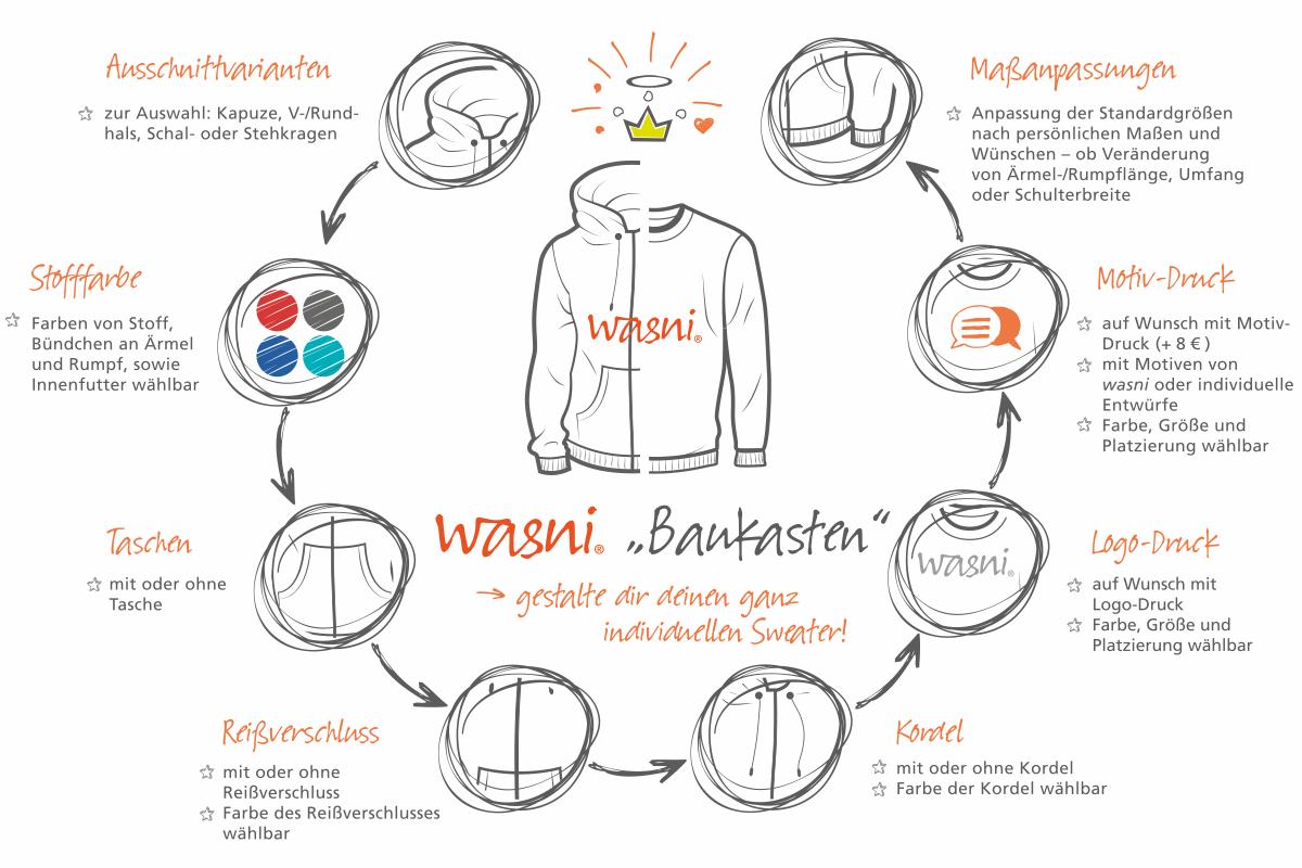 wasni-Baukasten. Gestalte Hoodies Sweater Pullover nach deinen Wünschen aus Bio-Textilien